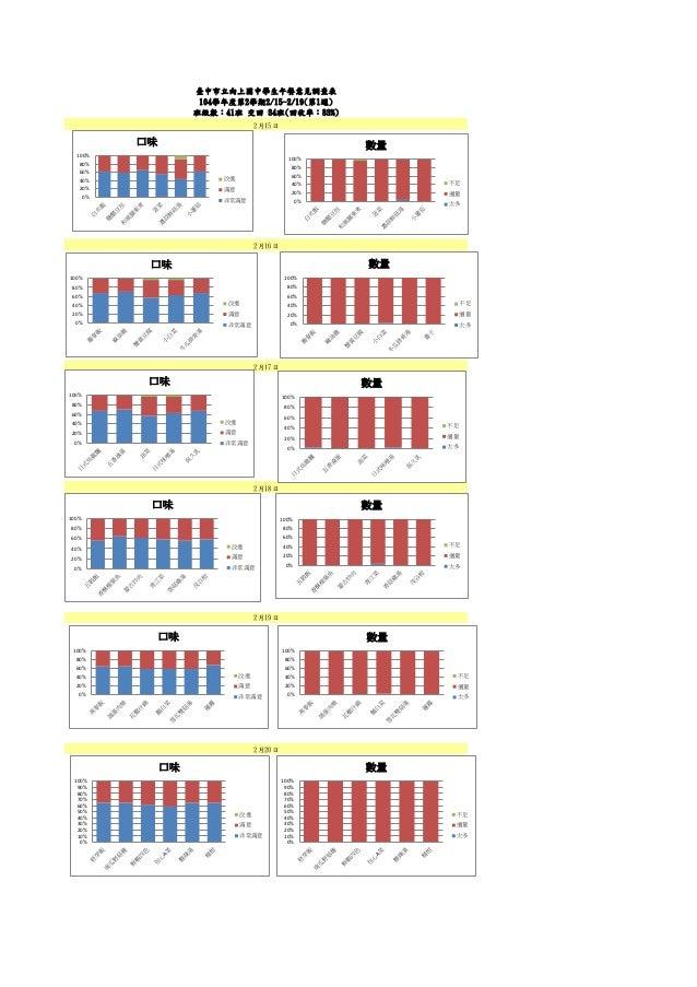 2月20日 2月17日 2月18日 2月16日 臺中市立向上國中學生午餐意見調查表 104學年度第2學期2/15-2/19(第1週) 班級數:41班 交回 34班(回收率:83%) 2月15日 2月19日 0% 20% 40% 60% 80% ...