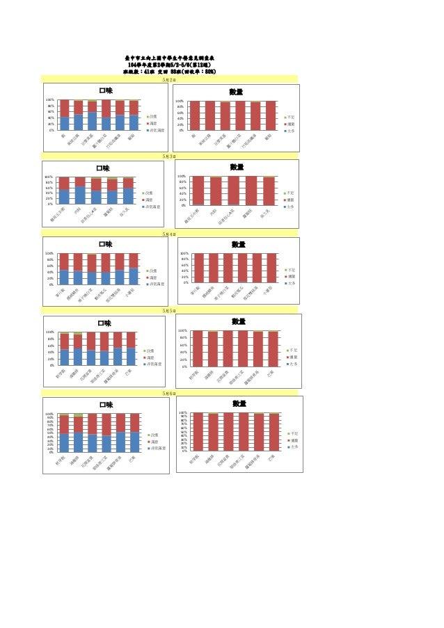 5月4日 5月5日 5月3日 臺中市立向上國中學生午餐意見調查表 104學年度第2學期5/2-5/6(第12週) 班級數:41班 交回 33班(回收率:80%) 5月2日 5月6日 0% 20% 40% 60% 80% 100% 口味 改進 滿...