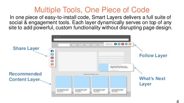 Smart Layers Drives Up to 3x Engagement On average, Smart Layers partners have seen:  69%  2x  Increase in on-site engagem...