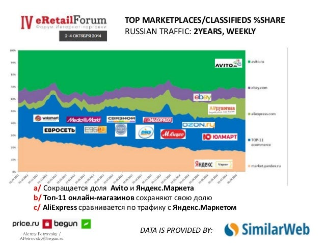 TOP MARKETPLACES/CLASSIFIEDS %SHARE  RUSSIAN TRAFFIC: 2YEARS, WEEKLY  a/ Сокращается доля Avito и Яндекс.Маркета  b/ Топ-1...