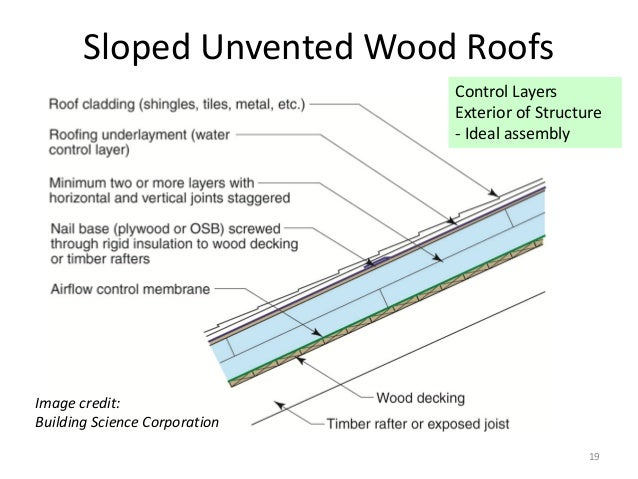 State Of The Art Review Of Unvented Sloped Wood Framed Roofs In Cold