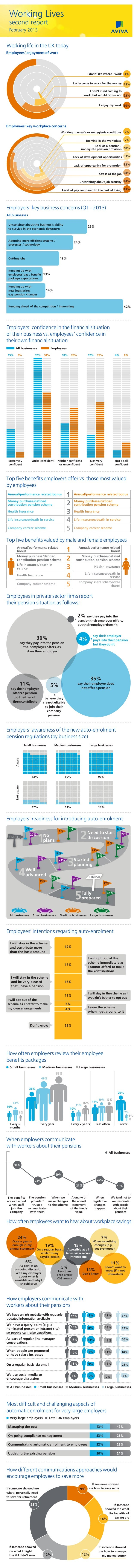 Working Lives     second report     February 2013  Working life in the UK today  Employees' enjoyment of work             ...