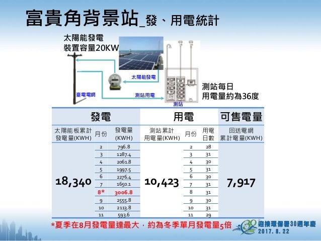 發電 用電 可售電量 太陽能板累計 發電量(KWH) 月份 發電量 (KWH) 測站累計 用電量(KWH) 月份 用電 日數 回送電網 累計電量(KWH) 18,340 2 796.8 10,423 2 28 7,917 3 1287.4 3 ...