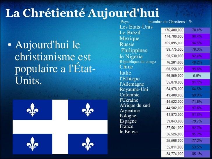 LaChrétientéAujourd'hui <ul><ul><li>Aujourd'hui le christianisme est populaire a l'État-Units. </li></ul></ul><ul><li>...