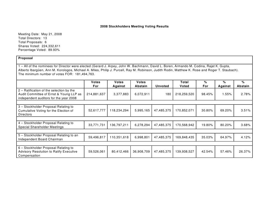 2008 Stockholders Meeting Voting Results  Meeting Date: May 21, 2008 Total Directors: 13 Total Proposals: 6 Shares Voted: ...
