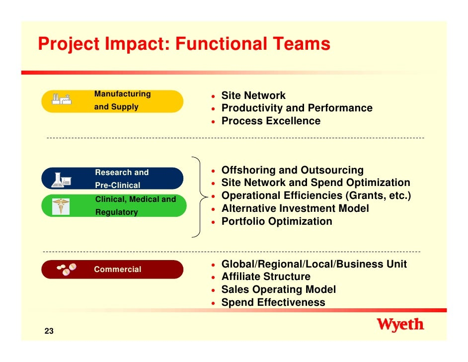 wyeth pharmaceuticals in 2009 operational transformation Pfizer (pfe ) summary 2009, operational manufacturing sites supply network transformation—to ensure that our manufacturing facilities are aligned.