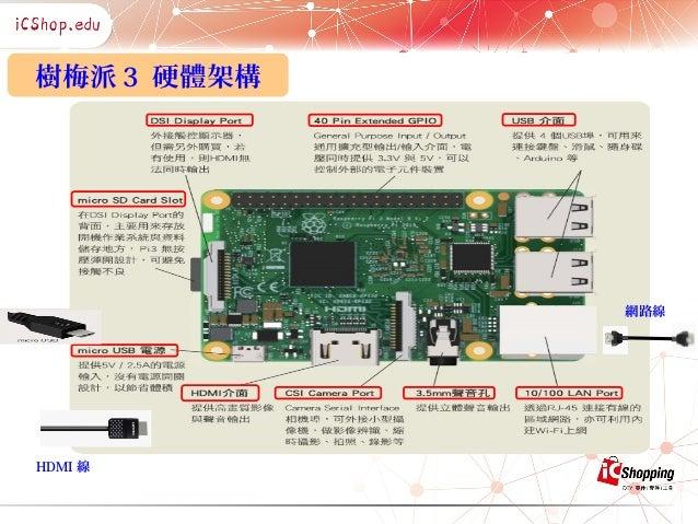 【1006物聯網社群開講】Raspberry Pi + ROS = 實現無人自駕理念!_蕭盈璋 Slide 3