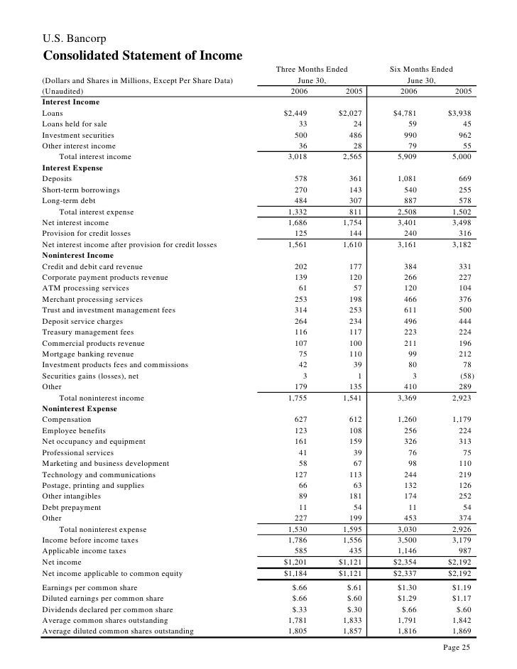 U.S. Bancorp Consolidated Statement of Income                                                           Three Months Ended...