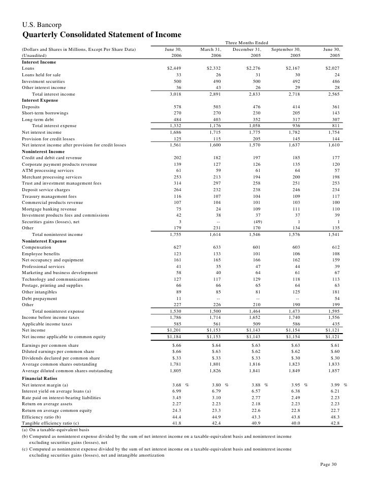 U.S. Bancorp Quarterly Consolidated Statement of Income                                                                   ...