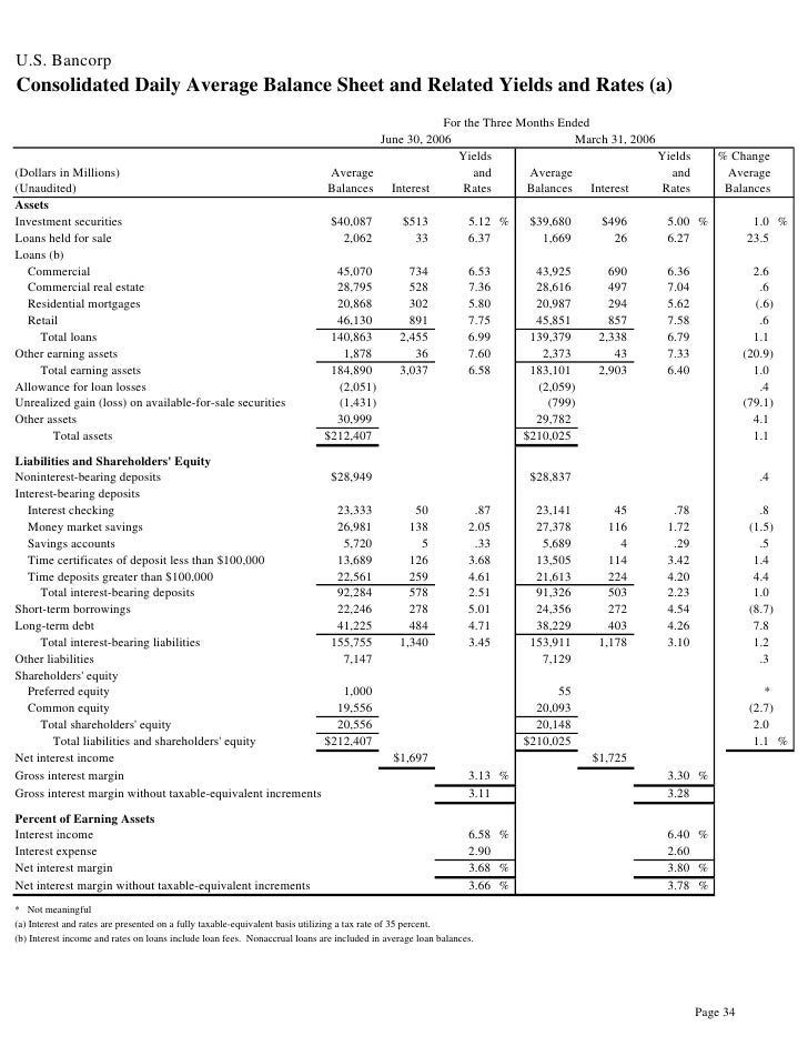 u.s.bancorp 2Q 2006 Earnings Release
