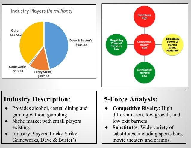 dave and busters organizational structure Weaknesses: the greatest weakness from dave and buster's is focusing on the  niches of the market  detail of product lines and markets company products:  dave and  both companies have a similar price structure.