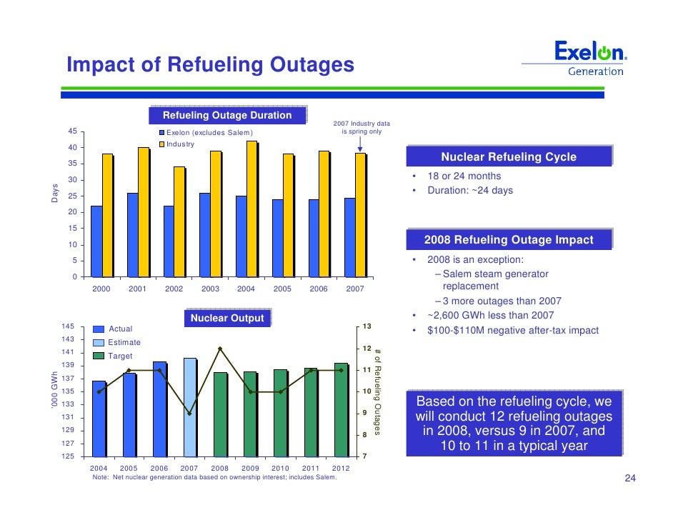Exelon outages
