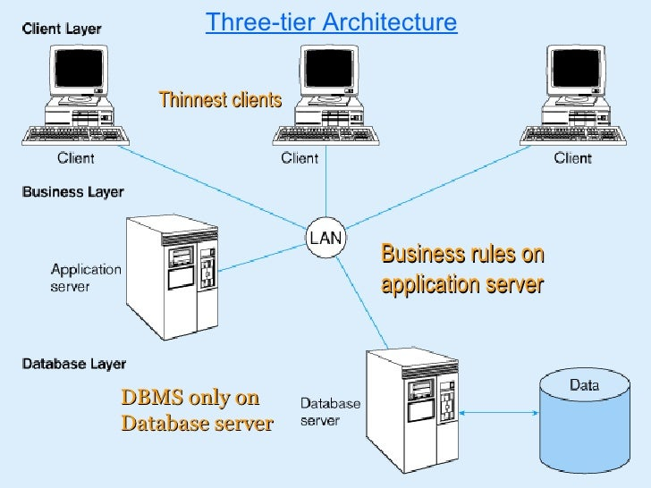 Client server architecture1 for Architecture client serveur