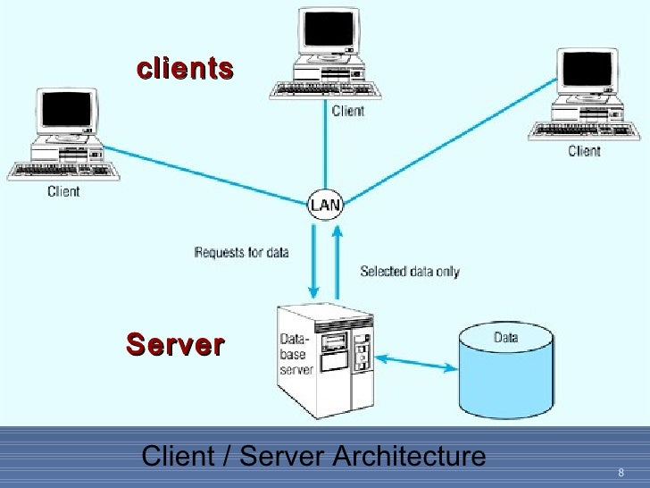 client server architecture questionnaire Figure 20 - 1 the client/server architecture and distributed processing benefits of the oracle client/server architecture in a distributed processing environment include the following: client applications are not responsible for performing any data processing.