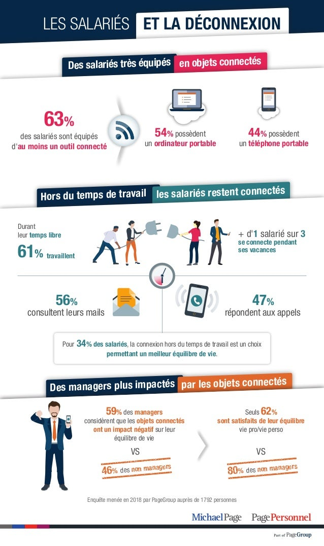 Des managers plus impact�s par les objets connect�s Hors du temps de travail les salari�s restent connect�s LES SALARI�S E...