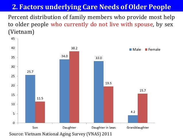 needs of the older person Increasing life expectancy should be celebrated, but with it comes the challenges of the increased likelihood of multiple health conditions.