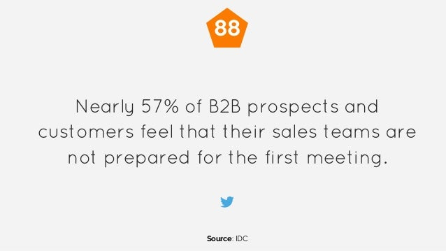 Nearly 57% of B2B prospects and customers feel that their sales teams are not prepared for the first meeting. Source: IDC ...