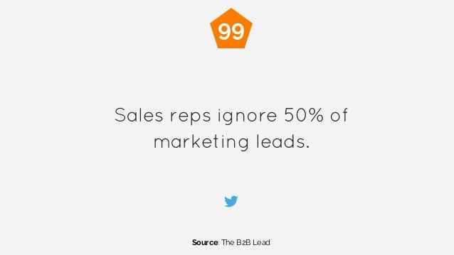 Sales reps ignore 50% of marketing leads. Source: The B2B Lead 99