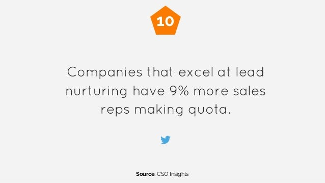 Companies that excel at lead nurturing have 9% more sales reps making quota. Source: CSO Insights 10