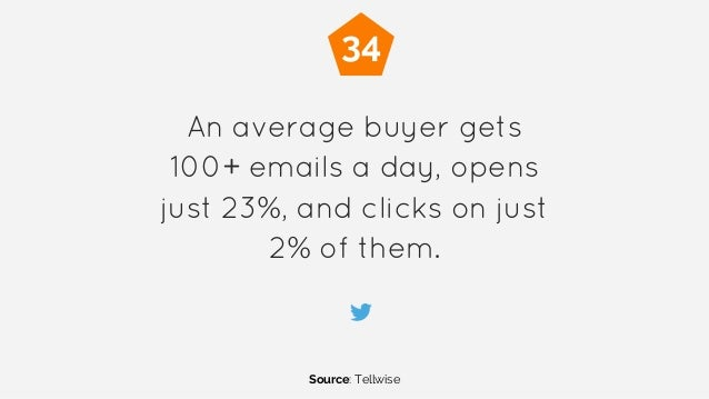 An average buyer gets 100+ emails a day, opens just 23%, and clicks on just 2% of them. Source: Tellwise 34