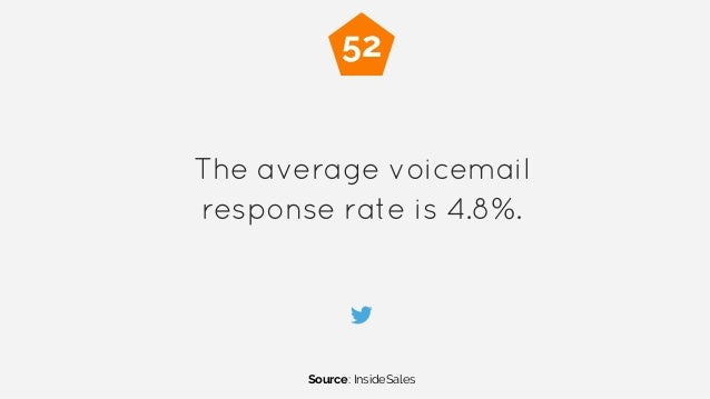 The average voicemail response rate is 4.8%. Source: InsideSales 52