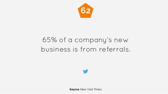 65% of a company's new business is from referrals. Source: New York Times 62