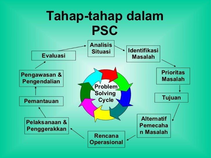 contoh kasus problem solving cycle kesehatan