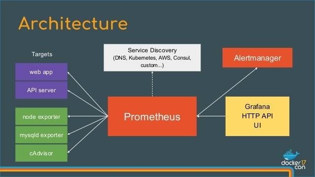 Monitoring, the Prometheus Way - Julius Voltz, Prometheus