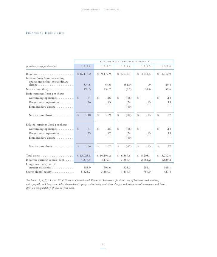 | AutoNation, Inc.                                                         Financial Highlights     FINANCIAL HIGHLIGHTS  ...