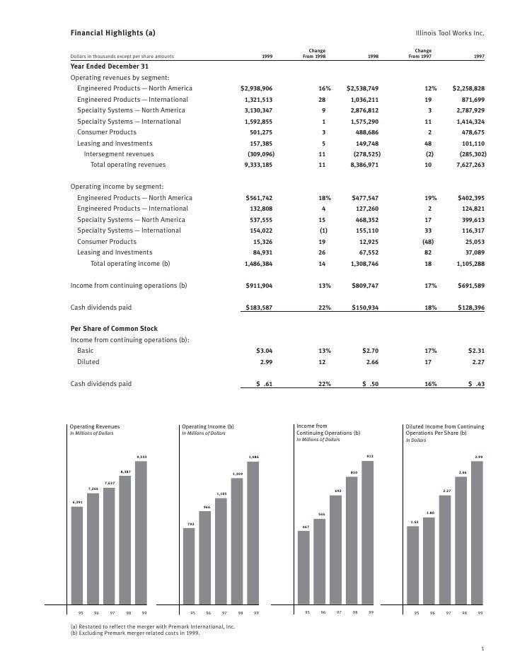 Financial Highlights (a)                                                                                                  ...