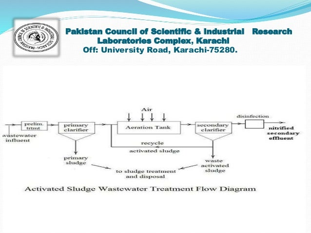 Treatment of Textile Wastewater by Electro coagulation and