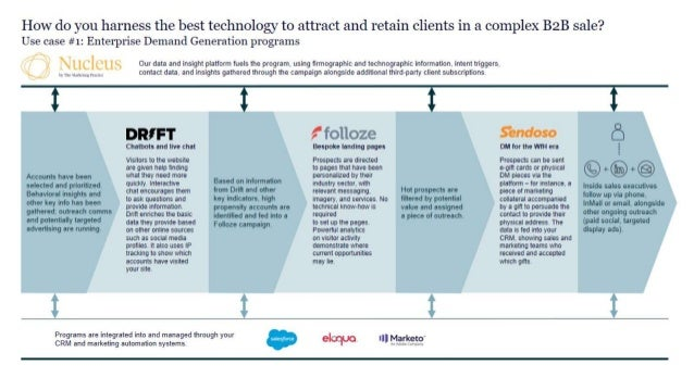 How do you harness the best technology to attract and retain clients in a complex B2B sale?
