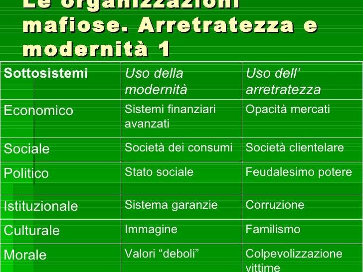 Le organizzazioni   mafiose. Arretratezza e   modernità 1Sottosistemi    Uso della             Uso dell'                mo...