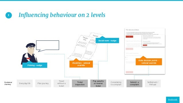 23 Influencing behaviour on 2 levels Extra decision points - rational override Plan journey Travel without a ticket Ticket ...