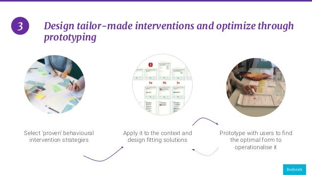 27 Design tailor-made interventions and optimize through prototyping 3 Select 'proven' behavioural intervention strategies...
