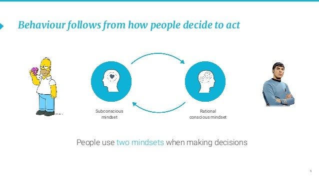 5 Behaviour follows from how people decide to act People use two mindsets when making decisions Subconscious mindset Ratio...