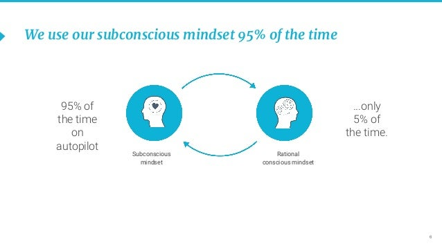 6 We use our subconscious mindset 95% of the time 95% of the time on autopilot ...only 5% of the time. Subconscious mindse...