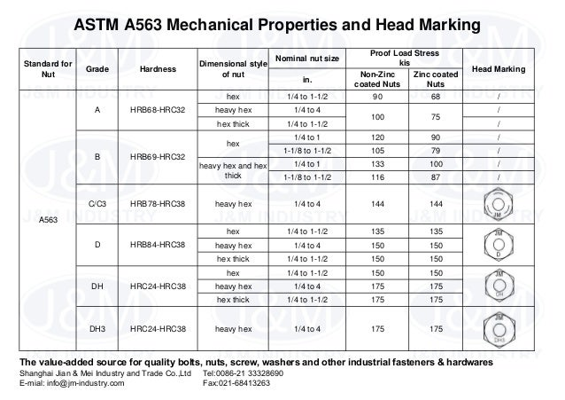 10 Astm A563 Mechanical Properties And Head Marking