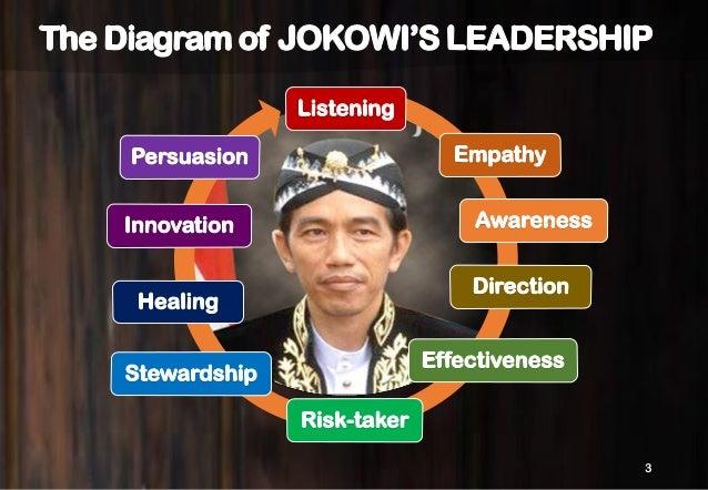 10 ATTRIBUTES OF GOV JOKOWI LEADERSHIP Slide 3