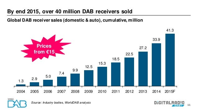 11 By end 2015, over 40 million DAB receivers sold Global DAB receiver sales (domestic & auto), cumulative, million 1.3 2....