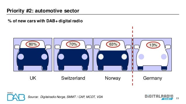 15 % of new cars with DAB+ digital radio Source: Digitalradio Norge, SMMT / CAP, MCDT, VDA Priority #2: automotive sector ...