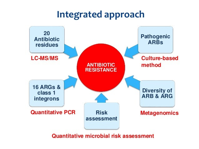 risk assessment for antibiotics In this study, we present an approach for establishing risks of antibiotic mixtures  to surface waters and illustrate this by assessing risks of.