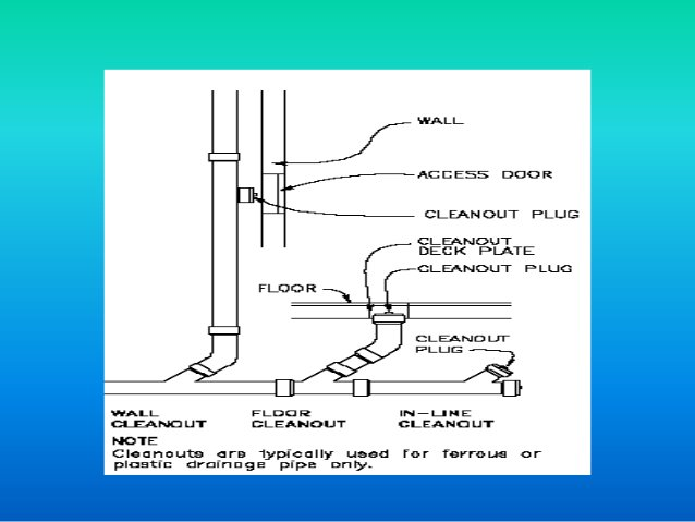 Local Vent– a vent without connection with the plumbing system– It terminates at the roof and connected to thefixture at p...