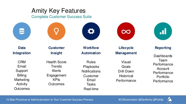 customer success process 10-best-practices-to-add-automation-to-your-customer-success-process -22-638.jpg?cb=1474483550