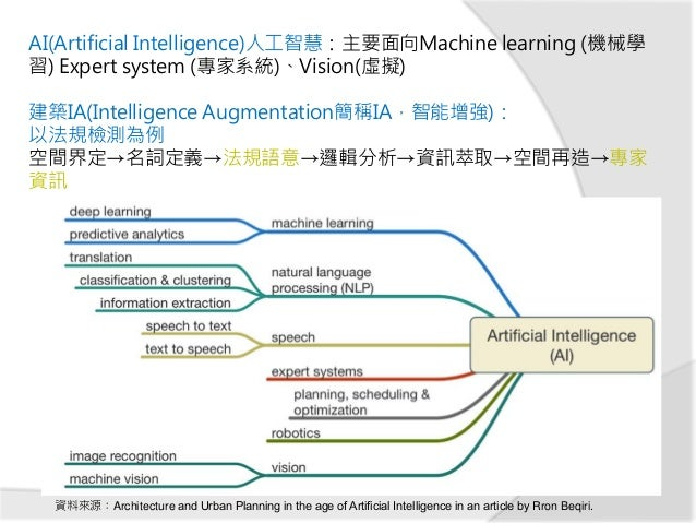 資料來源:Architecture and Urban Planning in the age of Artificial Intelligence in an article by Rron Beqiri. 建築IA(Intelligence ...