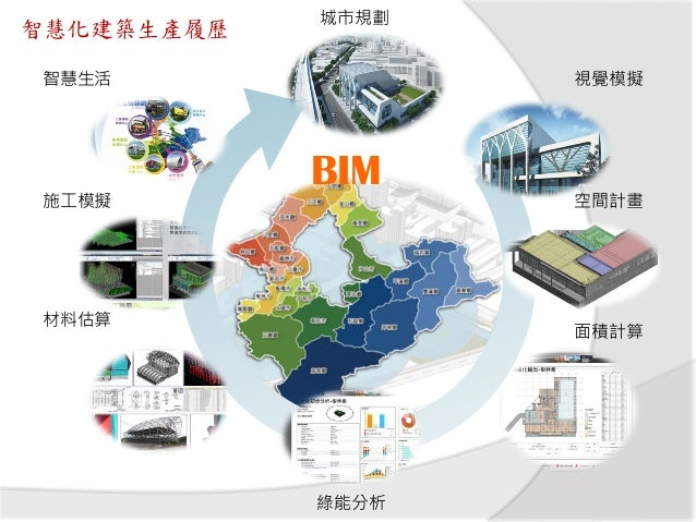 10 BIM 4.0整合作業平台 雲端應用服務三大面向,基礎資料佈建 (Infrastructure Data)、整合平 台(Platform) 及專業系統(software) 的三合一雲端服務模式 GIS都市計畫 圖 資 資 料 庫 M I ...