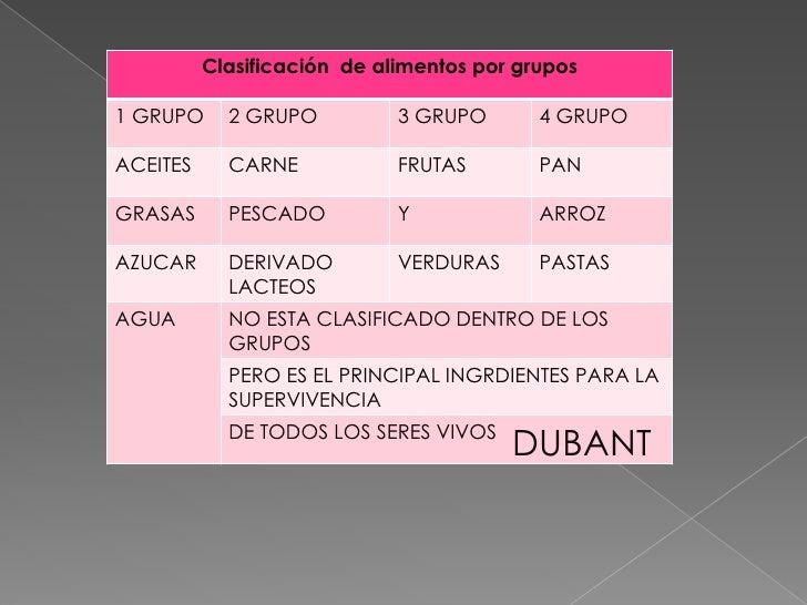 Clasificación de alimentos por grupos1 GRUPO     2 GRUPO          3 GRUPO       4 GRUPOACEITES     CARNE            FRUTAS...