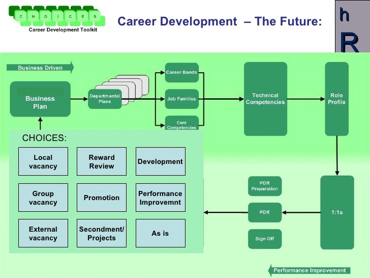 essays career development Read this essay on career development come browse our large digital warehouse of free sample essays get the knowledge you need.