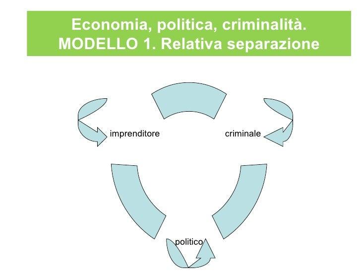 Economia, politica, criminalità.MODELLO 1. Relativa separazione      imprenditore              criminale                  ...