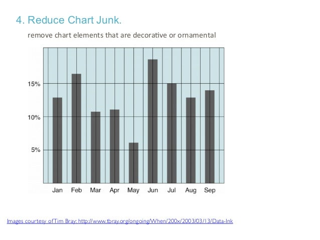 Images courtesy ofTim Bray: http://www.tbray.org/ongoing/When/200x/2003/03/13/Data-Ink Help your audience focus on the mos...